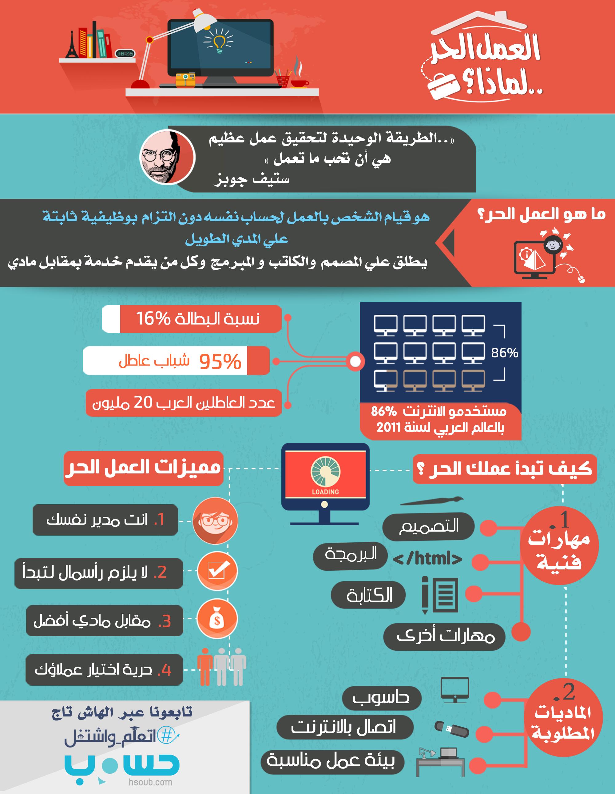 كيف تعمل بشكل حر عبر الانترنت أكاديمية العمل الحر Foacademy Learning Websites Intellegence Business Infographic
