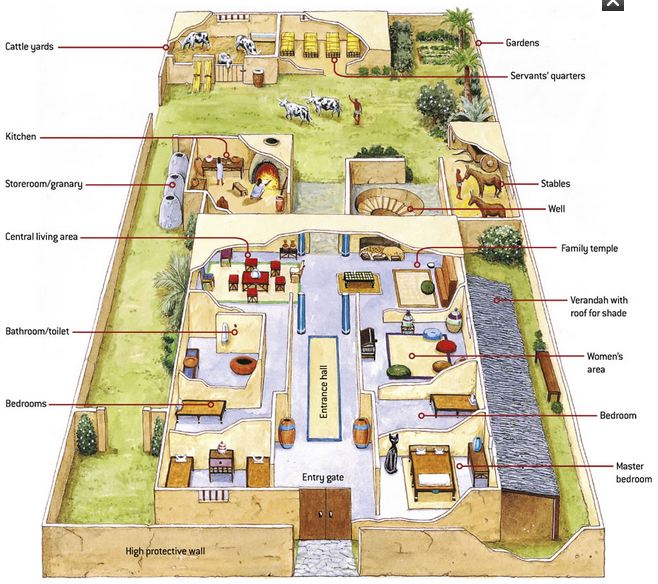 The Homes Of Ancient Egyptians Earthly Mission