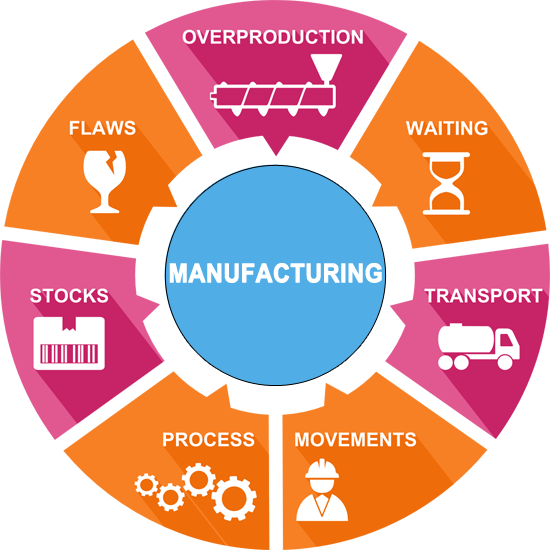 Does Cost Effectiveness Matters for Manufacturing Industry