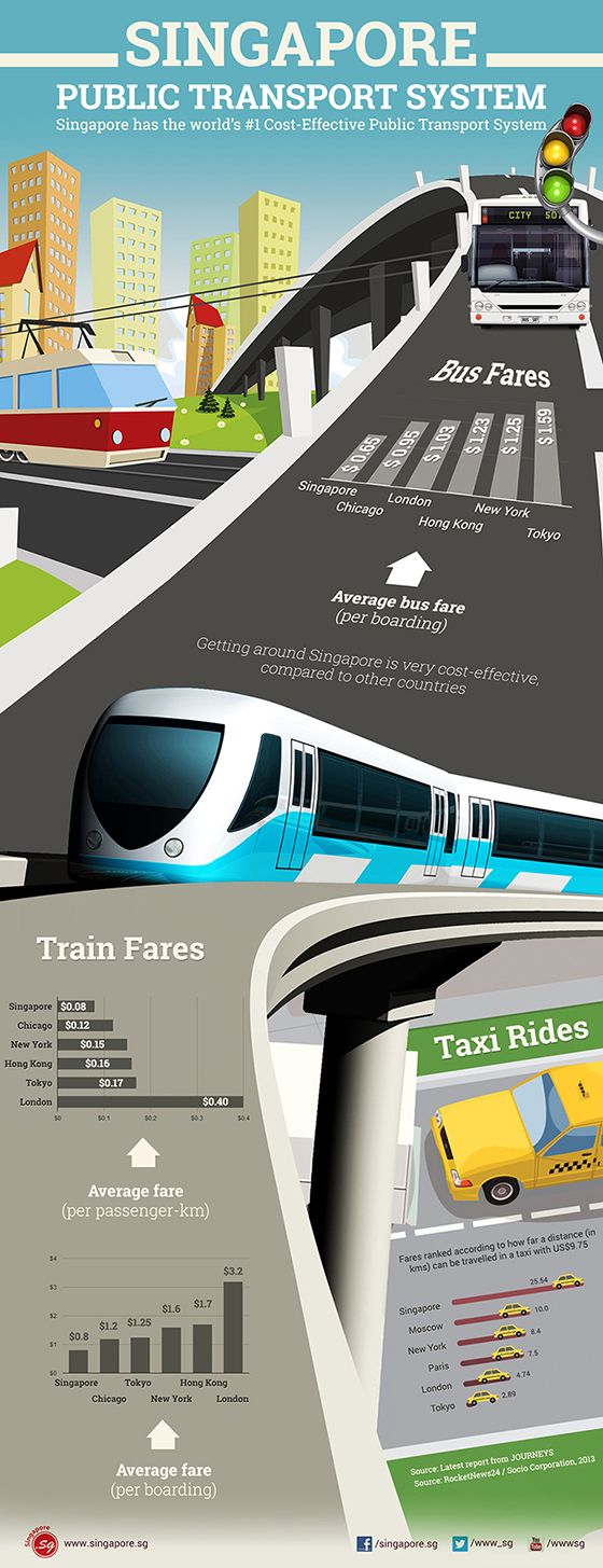 Singapore has the distinction of having the world's number 1 cost-effective public transport system.