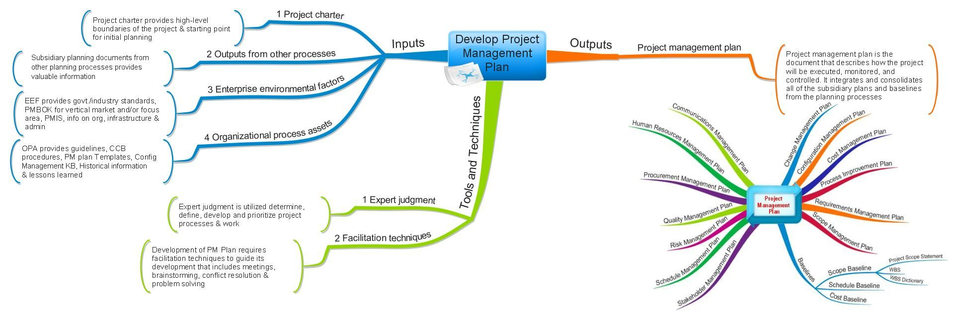 Develop Project Management Plan   Process Mind Map (Aligned With PMBOK  Edition)
