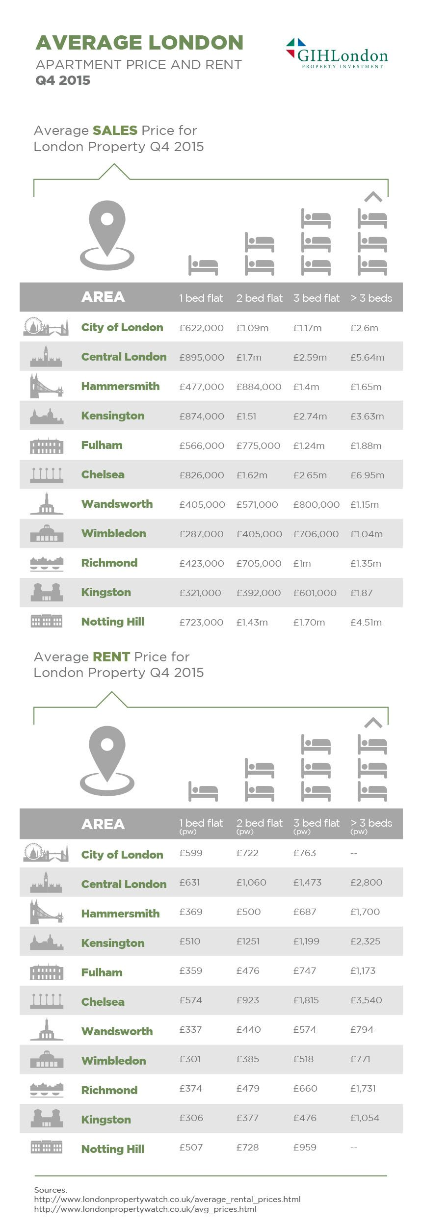 Infographic Average London Apartment Price And Rent Q4 2015 Rent In London London Dreams London Apartment