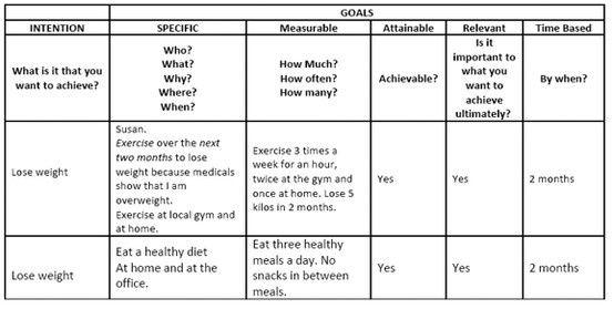 33++ Setting weight loss goals worksheet Education