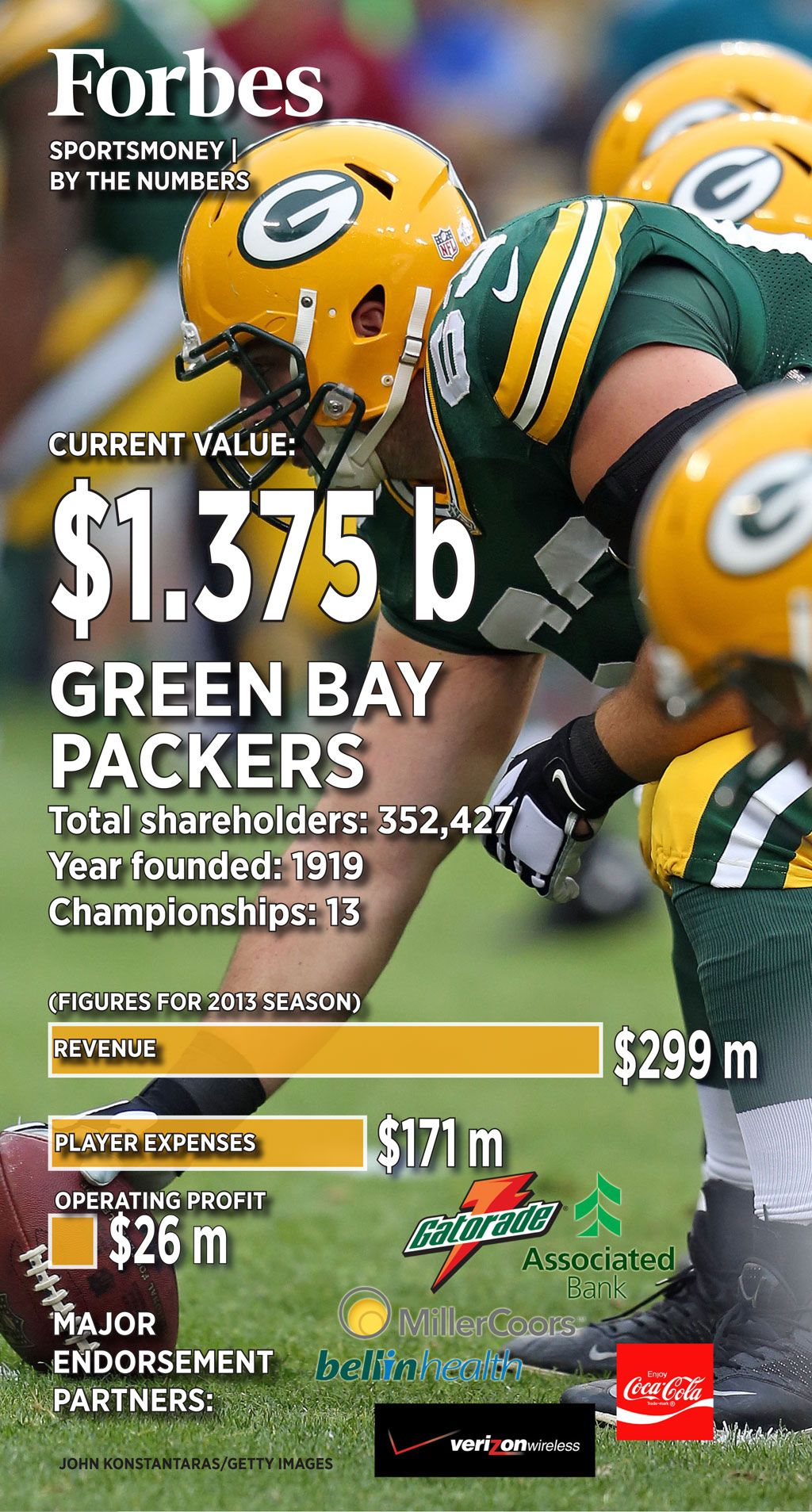 Nfl Kickoff Green Bay Packers By The Numbers Green Bay Real Madrid And Barcelona Green Bay Packers