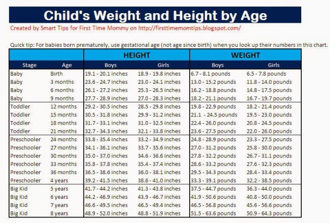 Weight Charts For Toddlers Erkalnathandedecker
