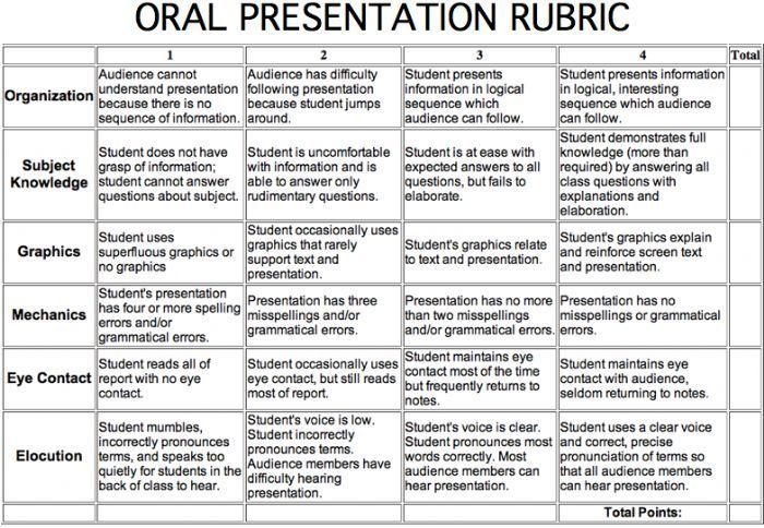 Rubrics oral presentations