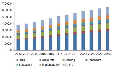 Digital Signage Market Size By Application (Banking, Corporate