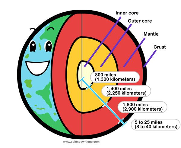 bf0d63470c84095d55be19f46e8c6626 earth diagram (also has a volcano diagram in the link) (c1, science