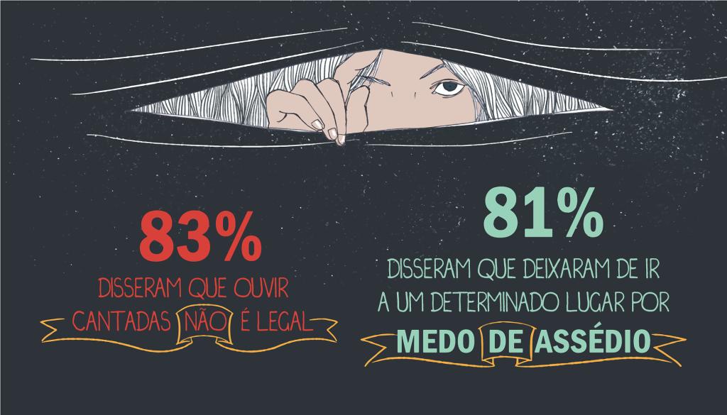 """83% das mulheres que responderam que """"cantadas"""" não são legais. 81% das mulheres afirmam que deixaram de ir a um determinado local por medo do assédio.  (Resultados da pesquisa Chega de Fiu Fiu, realizada pelo Think Olga: http://thinkolga.com/ )"""