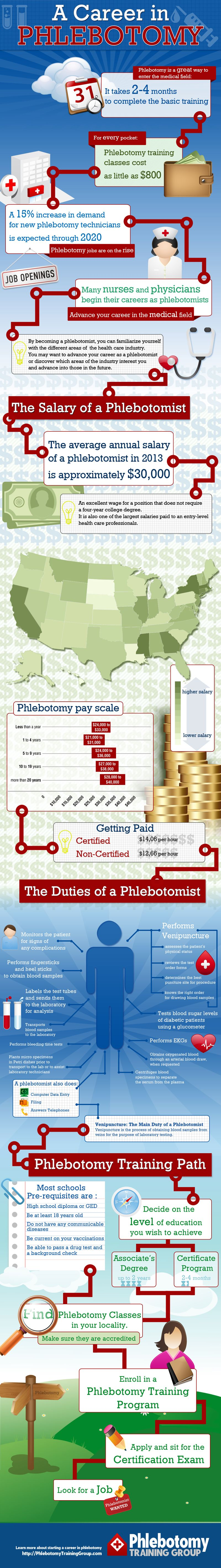 Infographic A Career In Phlebotomy Ma Pinterest Phlebotomy