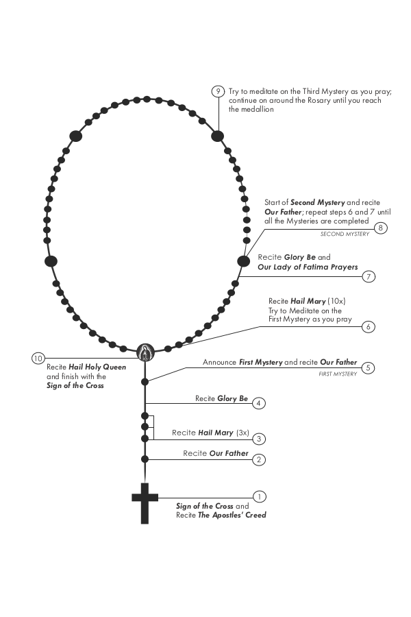 Crazy image pertaining to how to pray the rosary printable version