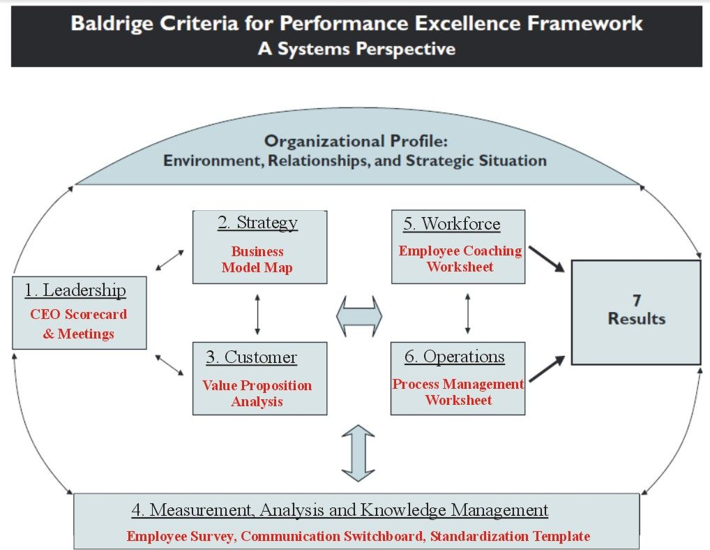 baldridge criteria The baldrige criteria – the path to performance excellence length: 15 hours  target audience: health care leaders who desire to improve value to customers.