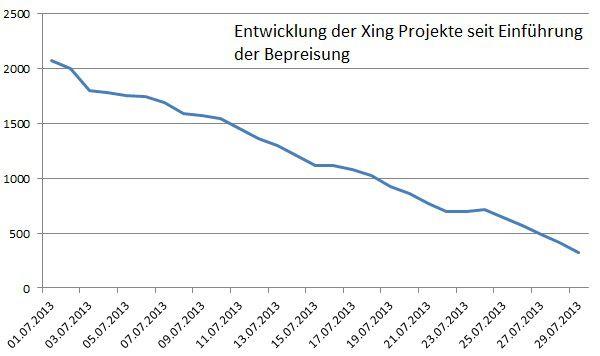 Die Bepreisung der #XING Projekte ist meines Erachtens recht happig. Diese wurden am 01.07.2013 eingeführt: Hier die Entwicklung der eingestellten Projekte seit dem....