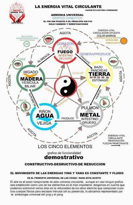 Cinco elementos shiatsu pinterest feng shui tai chi - Elemento tierra feng shui ...