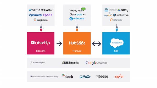Uberflip Marketing Technology Stack Marketing Technology Marketing Innovation Technology Management