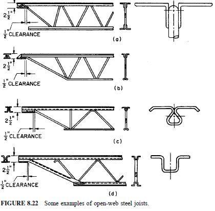 37365871879670722 in addition  on open web steel joist catalog