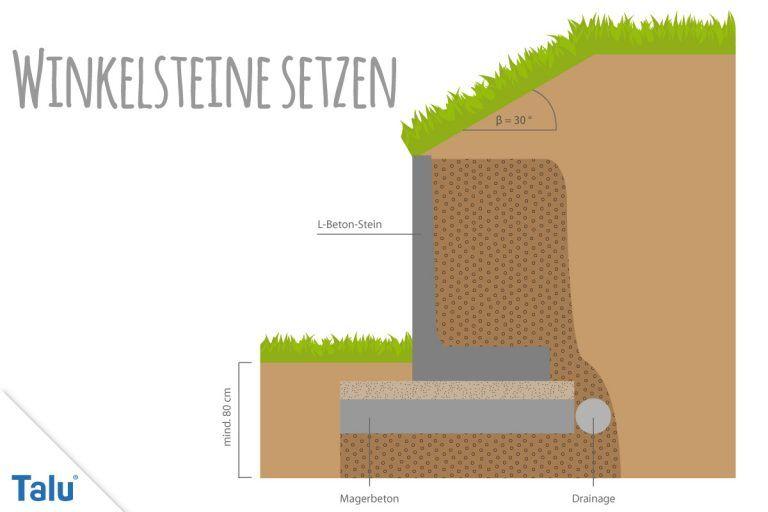 L Steine Preisgünstig : winkelsteine beton l steine preise anleitung zum ~ Watch28wear.com Haus und Dekorationen