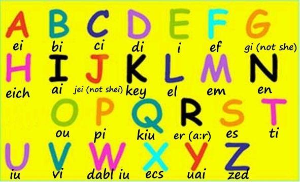 Abecedario En Ingles Alfabeto En Ingles Pronunciacion Aprender El Abecedario Abecedario Ingles