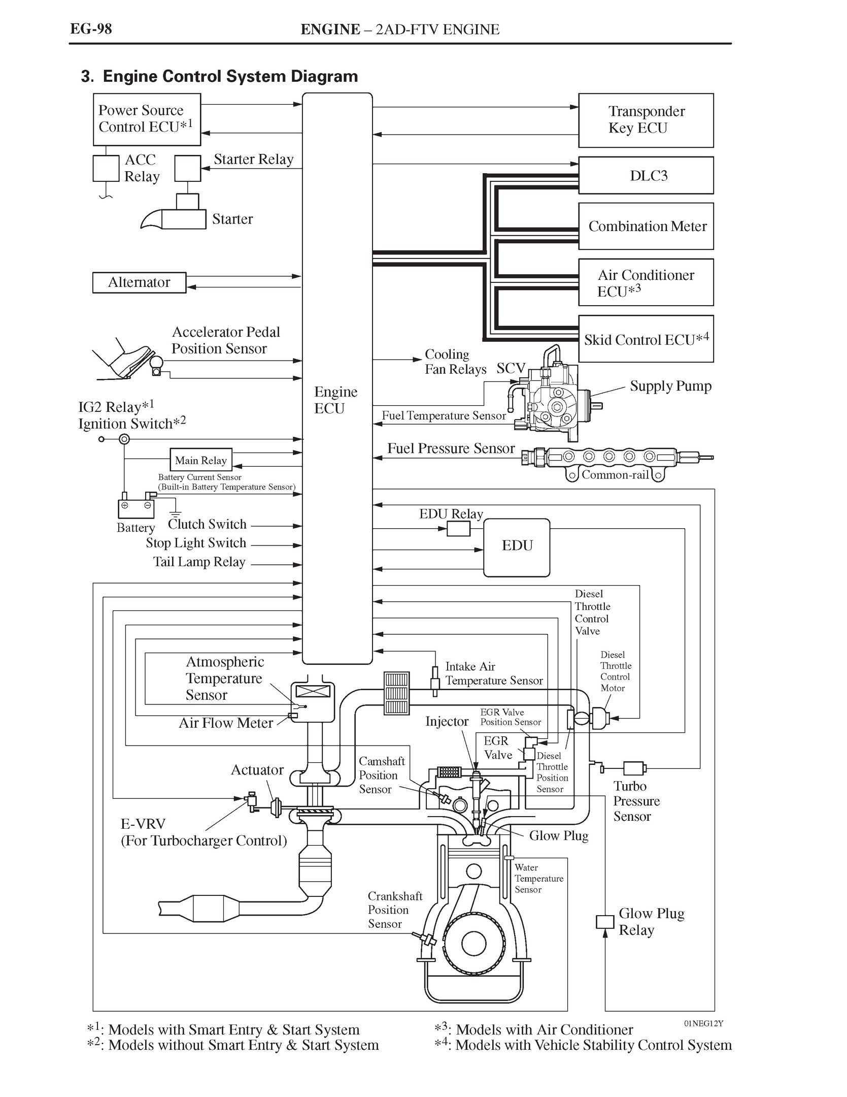 Uk Europe North America Toyota Rav4 Electrical Wiring