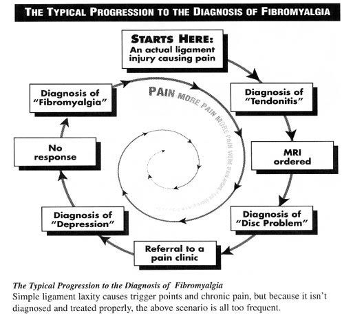 Fibromyalgia diagnosis is made to create a clinical evaluation. This article lists the exact Fibromyalgia Diagnosis and Test techniques.