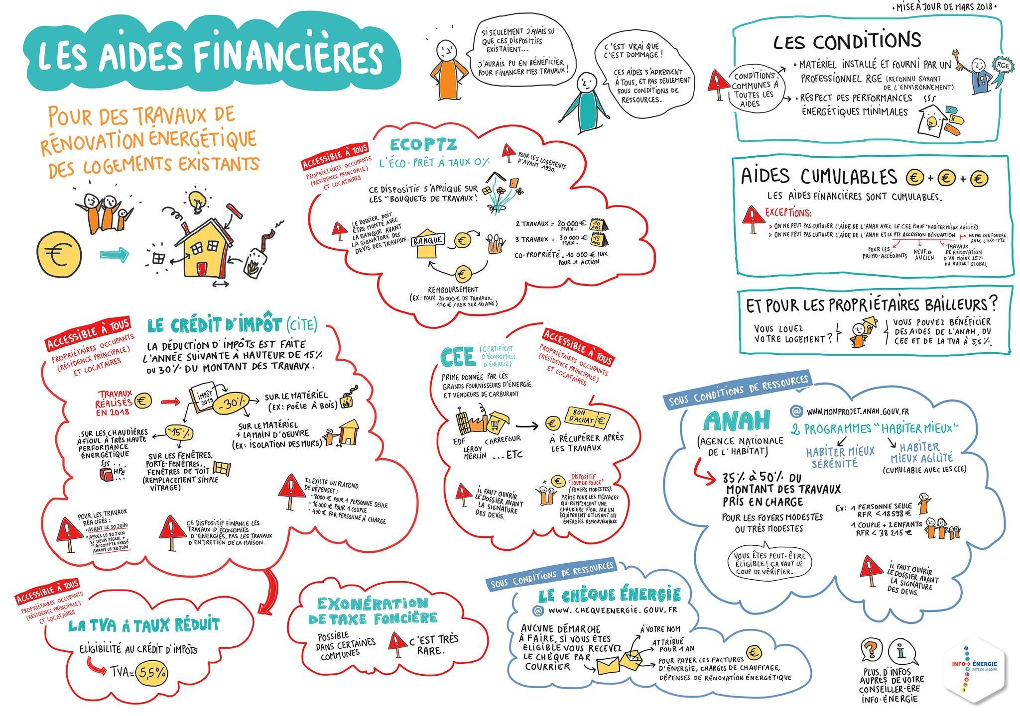 Aucun Texte Alternatif Disponible Renovation Energetique Aide Financiere Bailleur