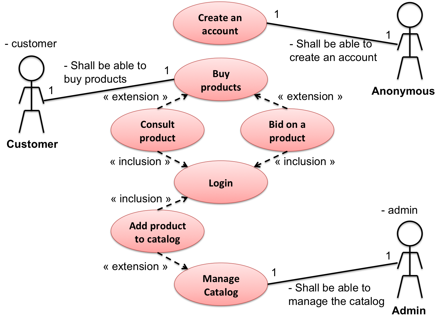 Testing against a use case flow. | Testing | Pinterest | Software ...