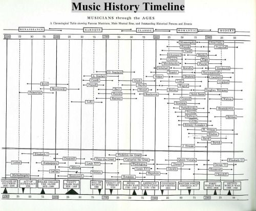 Classical Music Chart From What I Gather Most People Use The