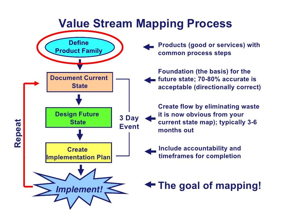 value stream in lean manufacturing