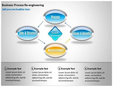 Business process reengineering powerpoint templates ppt business business process reengineering powerpoint templates ppt business process reengineering slides wajeb Images