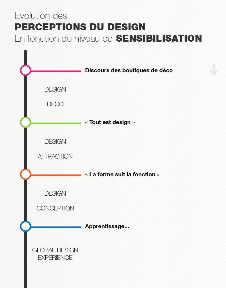 évolution des perceptions du design en fonction du niveau de ...