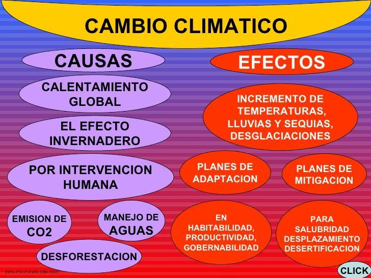 Conocer Todo Sobre El Cambio Climático En Http Www Temasambientales Com 2017 03 Cambio Climati Cambio Climatico Cambio Climatico Causas Calentamiento Global