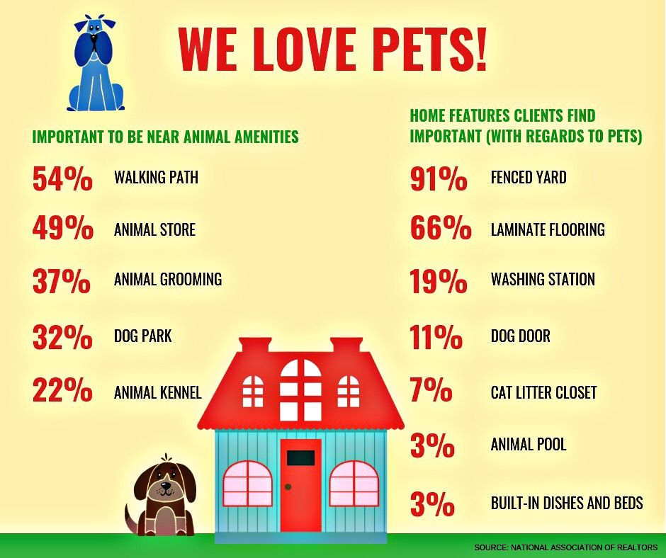 We Love Pets Las Vegas Real Estate I Found You Finding Yourself