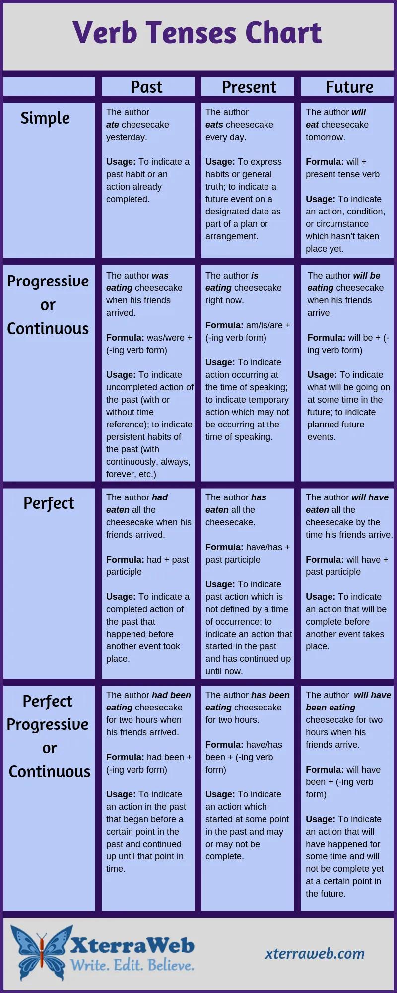 Verb Tenses Chart Xterraweb Tenses Chart Verb Tenses English Grammar Book [ 2000 x 800 Pixel ]