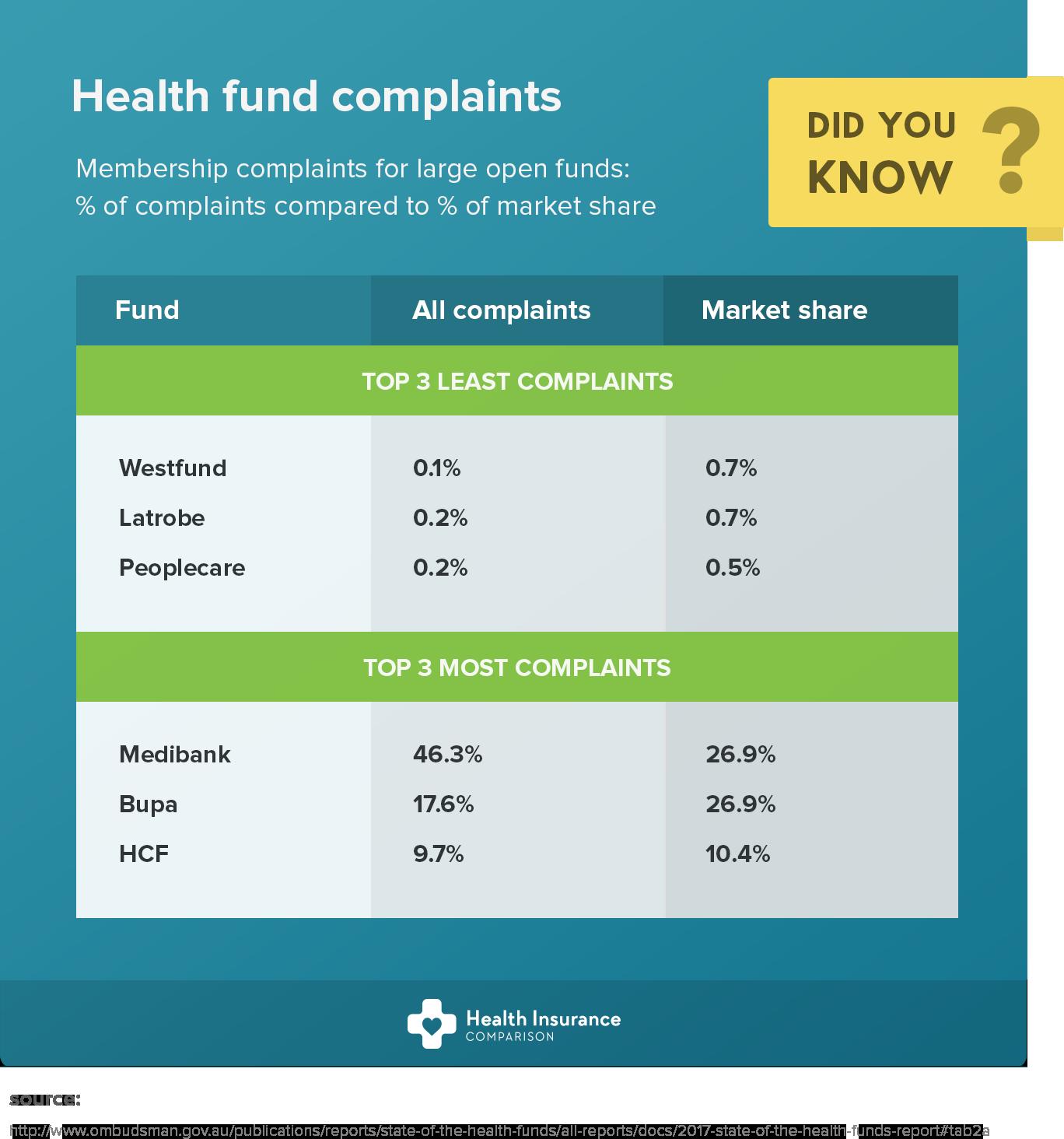 Choosing a private health fund Health Insurance