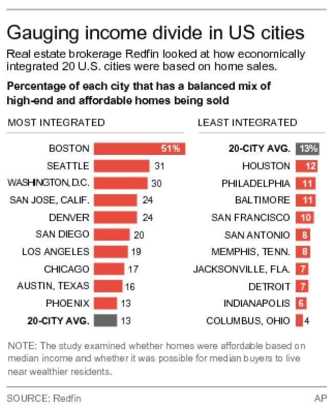 City Property Values Point To Wealth Divide Within U S Cities Real Estate Brokerage City Property Values