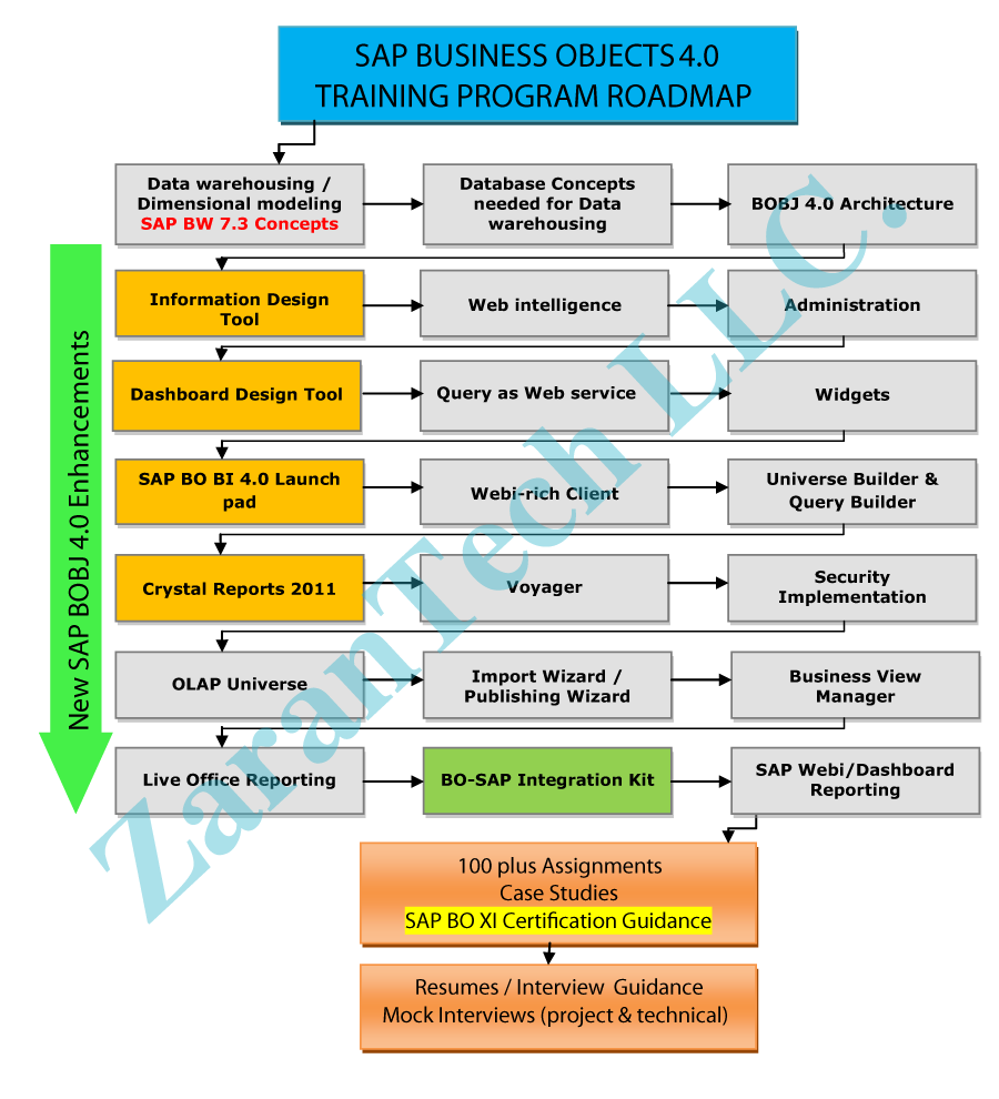 Zarantech sap businessobjects 40 training roadmap more info sap bo bi online training hrs usa industry expert trainers recorded sessions training material case studies pay in installments live video 1betcityfo Gallery