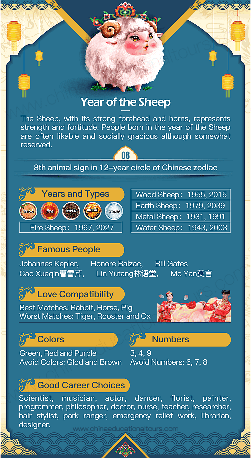 Year Of The Sheep 1943 1955 1967 1979 1991 2003 2015 2027 2039 Chinese Zodiac Chinese Zodiac Chinese Zodiac Signs Chinese New Year Zodiac