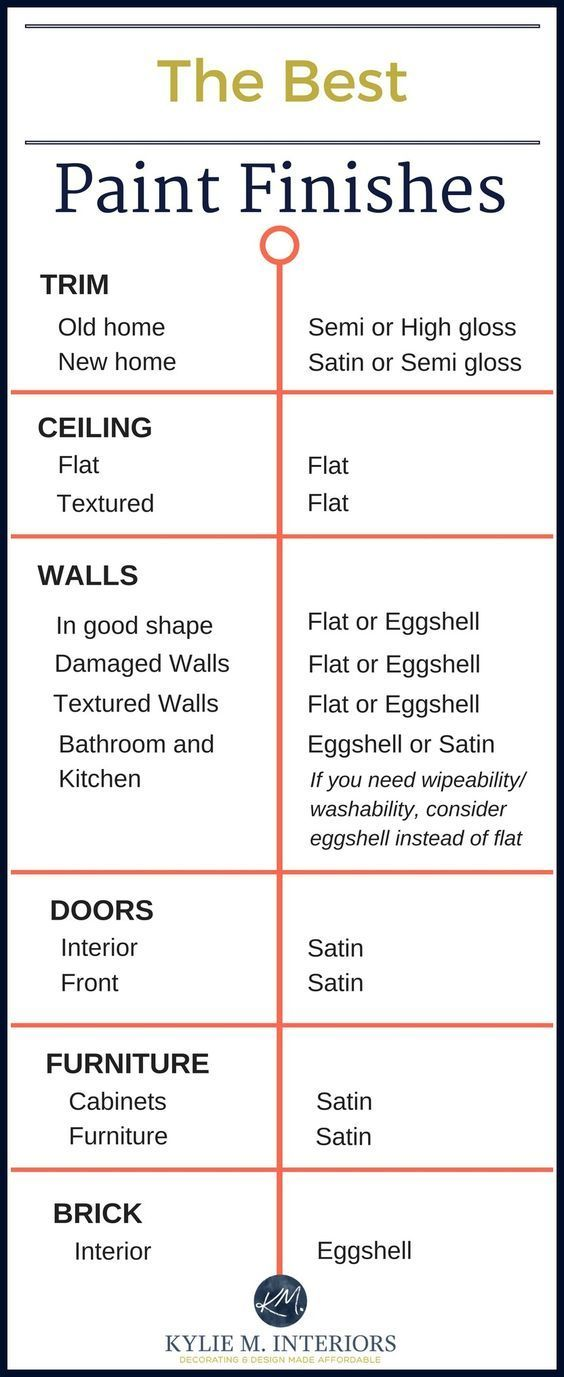 The Best Paint Finish for Walls, Ceilings, Trims, Doors and More