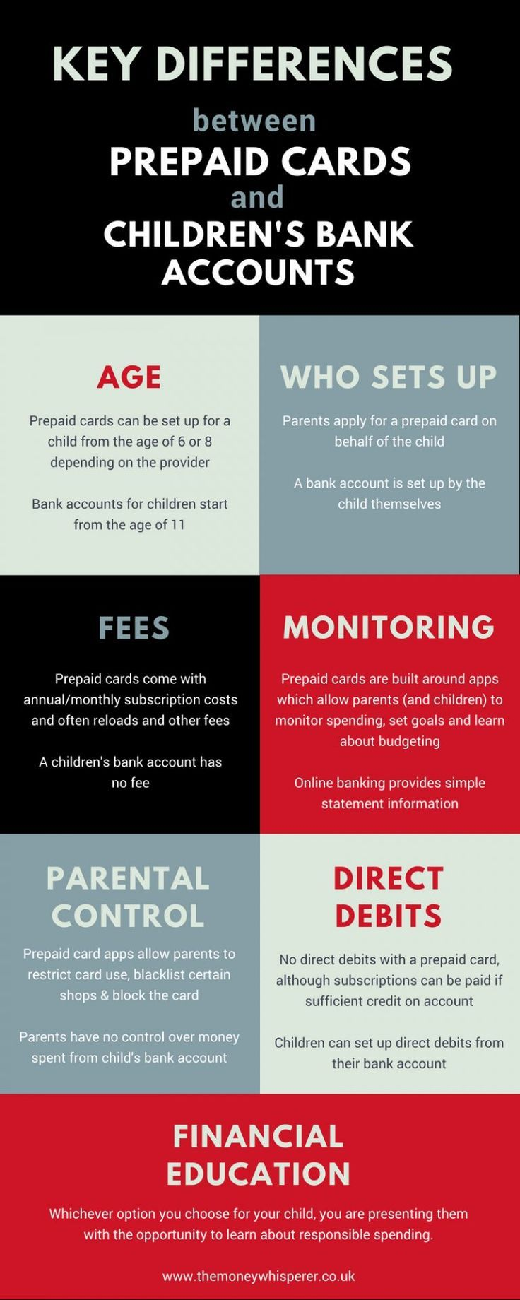 Bank account or prepaid card for children which is