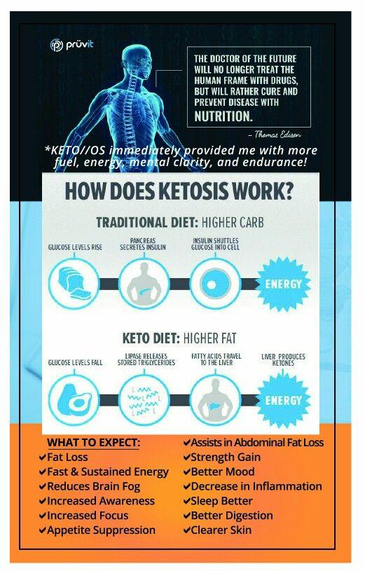 How Does Ketosis Work Http Renewu Pruvitnow Com Ketosis Diet Pruvit Ketones Ketones Diet