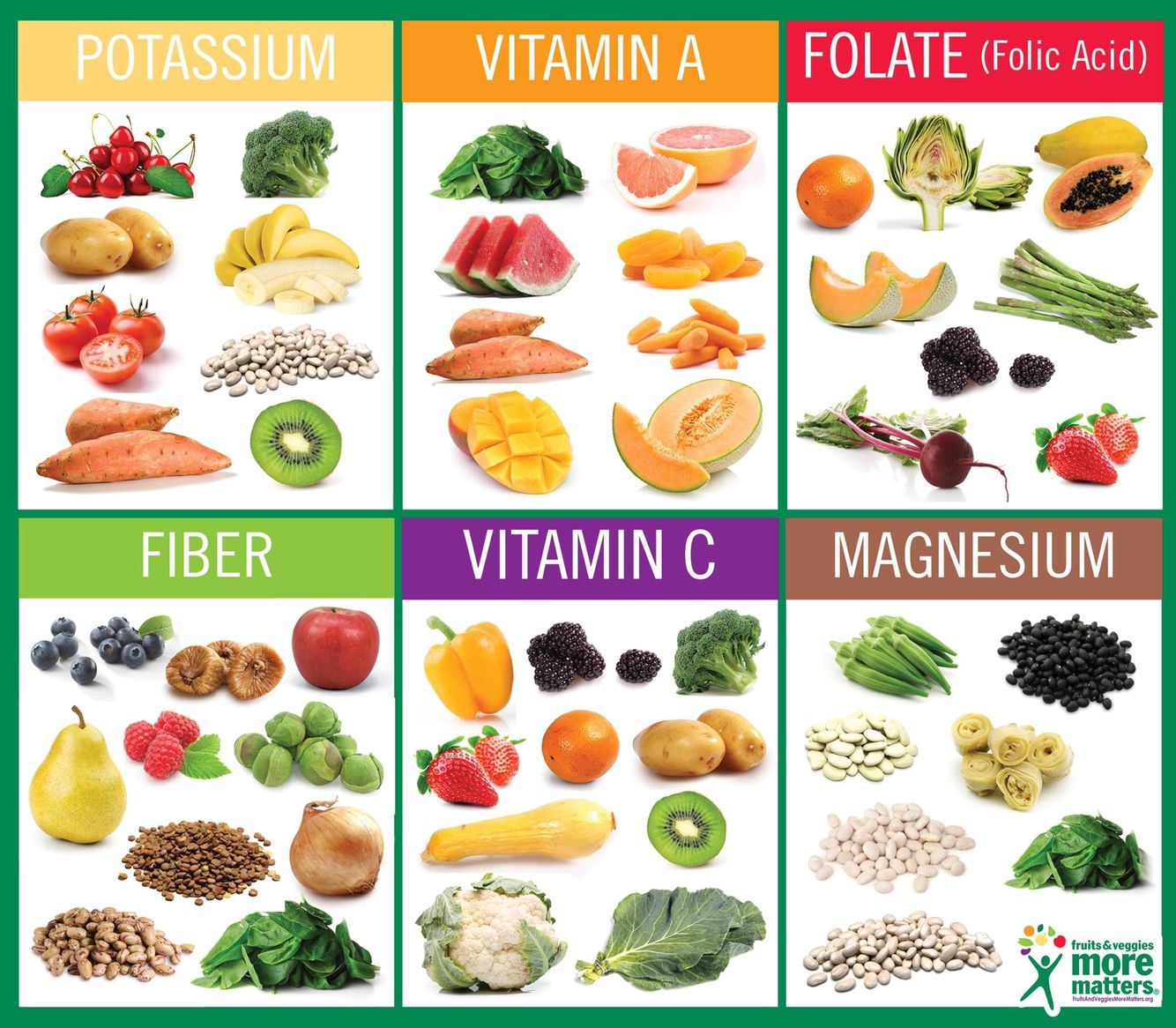 Great Graphic For Teaching Kids About Fruits Amp Veggies And