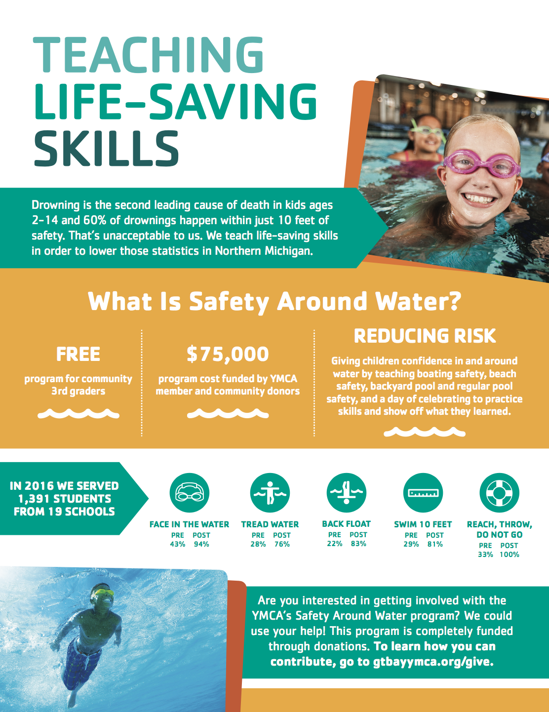 Image result for swim lessons ymca flyer Teaching life
