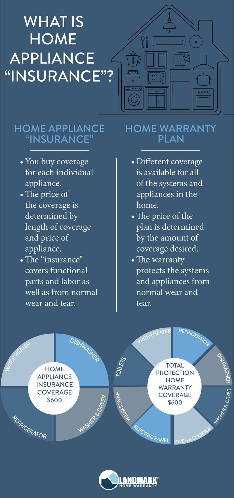 Having A Home Warranty Will Get You More Coverage For Your Money