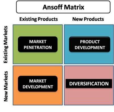 Ansoff Matrix Ansoff matrix, College marketing, Marketing