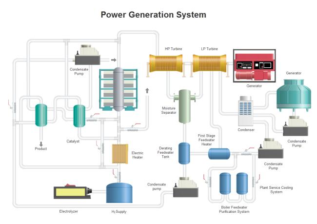 Power Generation P Id Example Mit Bildern Flussdiagramm