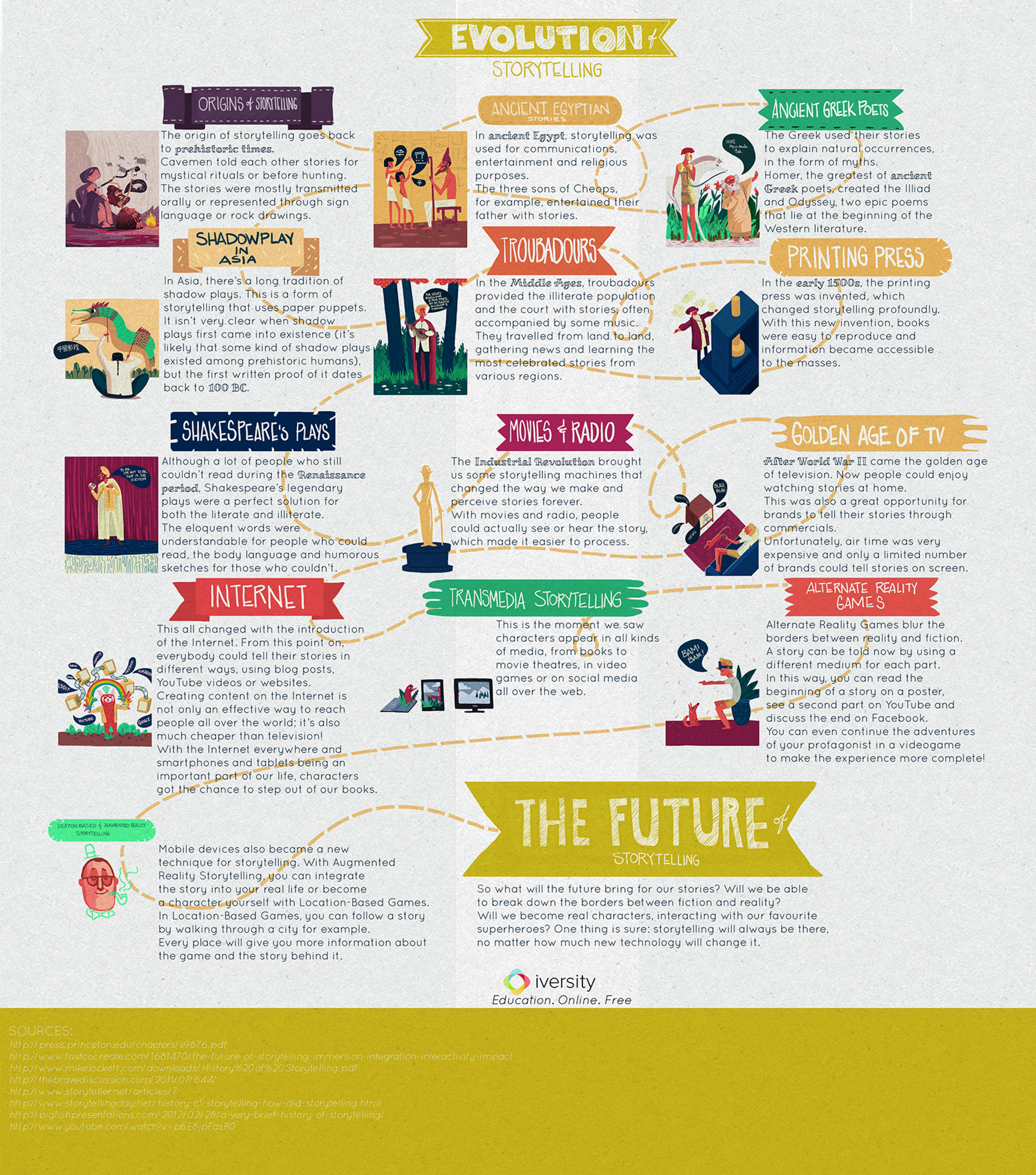 A nice graphic on the evolution of storytelling educational a nice graphic on the evolution of storytelling educational technology and mobile learning gamestrikefo Images