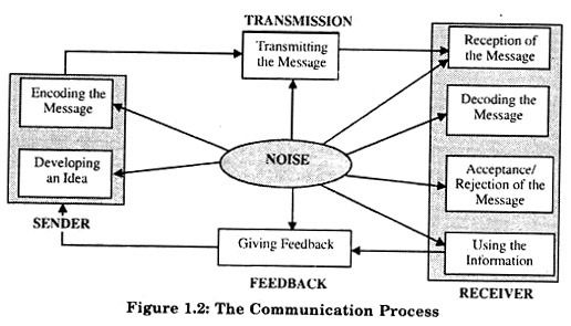 5 Main Processes of Communication (With Diagram