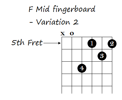 5 Ways To Play The F Chord On Guitar Guitar Lessons And Techniques