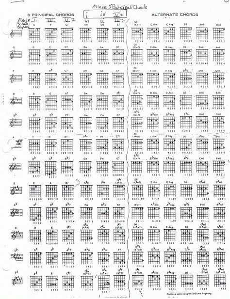 Guitar Chords Extended 2 | Gitaar | Pinterest | Guitar chords and ...
