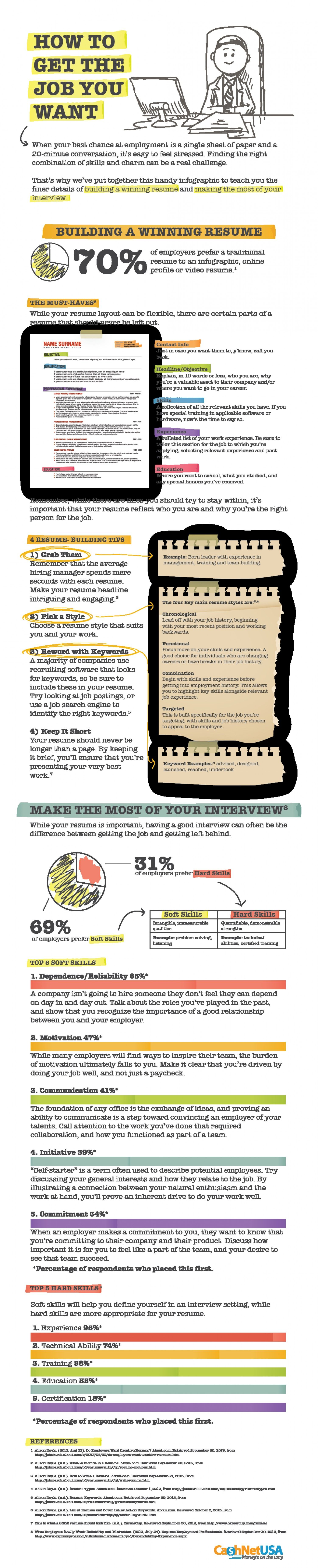 how do i format my resume get all your questions answered in this career building infographic - Resume Writing Questions